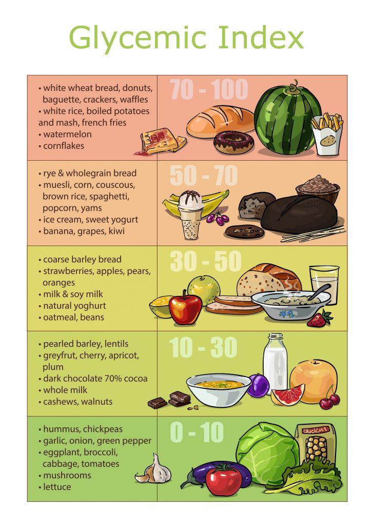 Which food groups have low and high glycemic index?