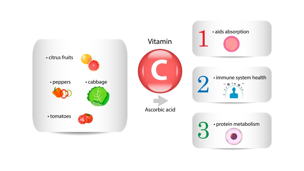 Best sources and most important functions of Vitamin C