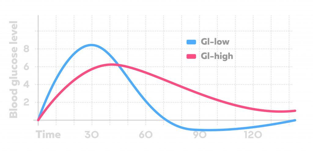 Low GI food vs High GI food effect on blood glucose level